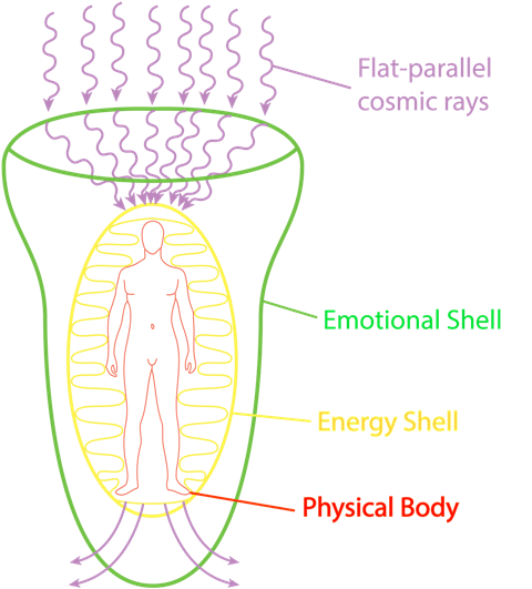 emotional shell and human aura energy field