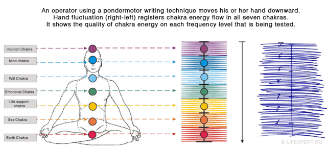 Physics of Seven Chakras and How to Balance 7 Chakras Correctly
